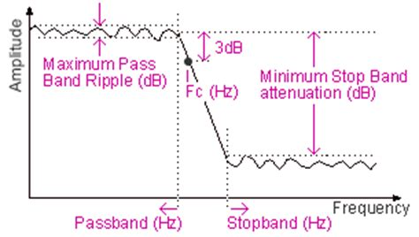 high pass filter theory inet 500 analog afs low pass filter instrunet i500