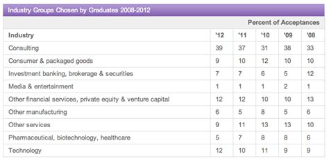 Malone Mba Ranking by Consulting Hiring Record At Kellogg Page 2 Of 2