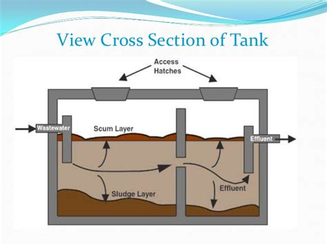 diagram of a septic tank septic tank wiring diagram wiring diagram with