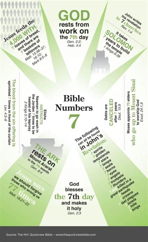 pattern biblical definition biblical meaning of the number 72 numerology number 7