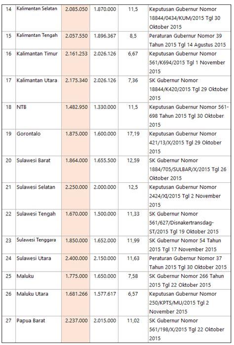 Sk Ii Di Indo inilah peringkat ump 2018 seluruh indonesia diy terendah