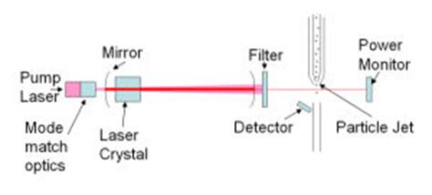 light obscuration particle counter optical particle counters centre for atmospheric science