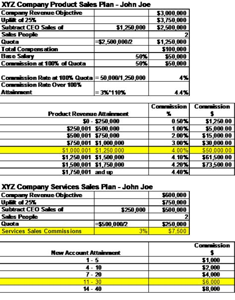 sales compensation plans templates compensation images frompo