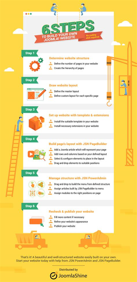 Design Your Own With No Coding Knowledge by Infographic 6 Steps To Build Your Own Joomla Website