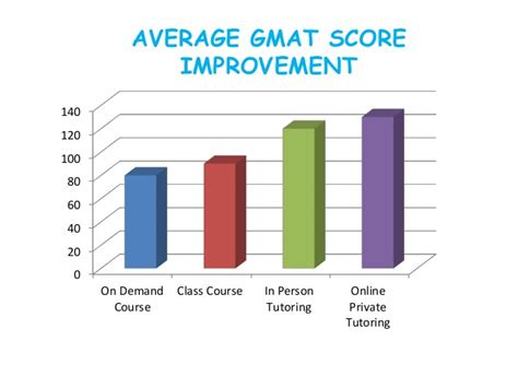Average Gmat Score For Vanderbilt Mba by Gmat Preparation Courses