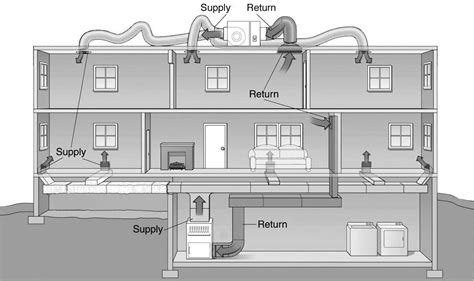 hvac system diagram dolgular