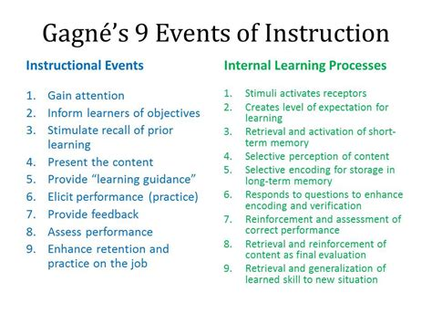 Outline Gagnes Conditions Of Learning by Teaching Learning In The Behavioral Sciences Adjunct Faculty Mentor October 2011