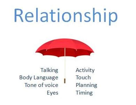 Define Relationship Image Gallery Relationship Meaning