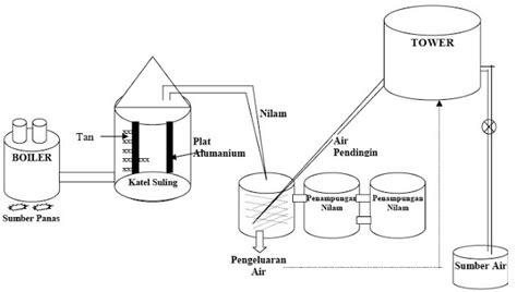 penyulingan daun nilam metode steam destilation