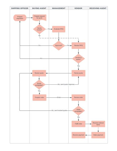 Flowchart Exles And Templates Page 2 Lucidchart Business Process Flow Template