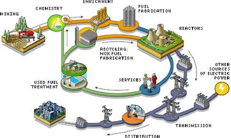 nusantara berangan: nuclear fuel cycle (2)