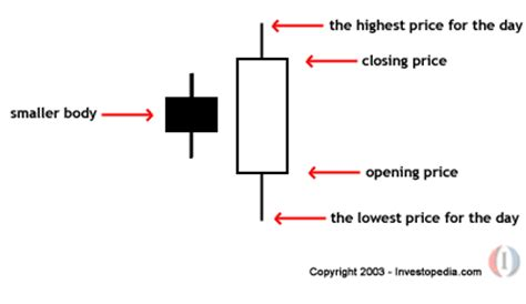 candlestick pattern investopedia warning bullish engulfments can make you big profits