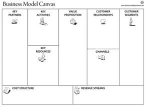 Business Plan Canvas Template Make A Living Breathing Business Plan With A Business