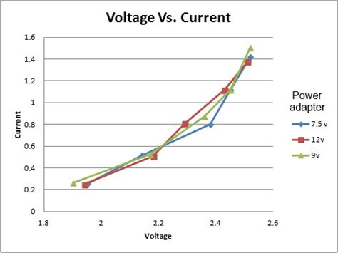 diode voltage vs forward voltage laser driver faq j tech photonics inc