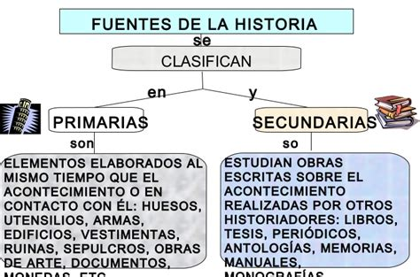 imagenes de fuentes historicas primarias 1 1 3 fuentes y ciencias auxiliares de la historia