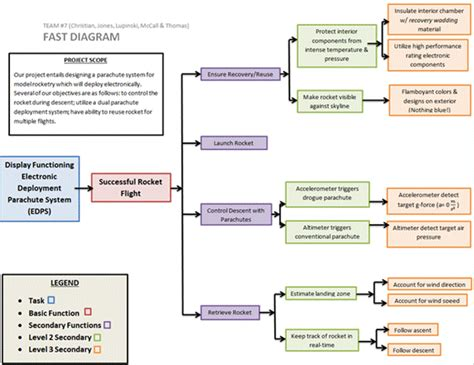 diagramme fast tondeuse image002