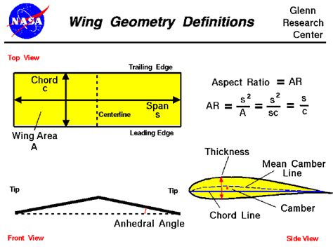 design aspects definition wing geometry definitions