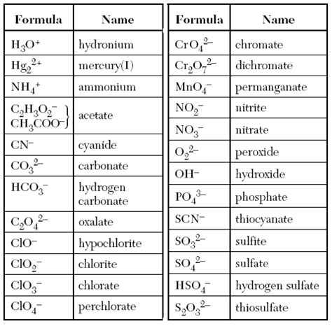 Chem Regents Reference Table by Castle Learning Chemistry Table E