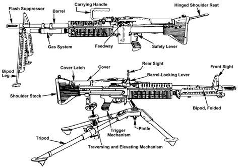 Monopod Senapan m60 7 62mm general purpose machine gun