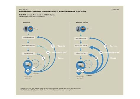Circular Economy Mba by 243 Best Images About Cradle To Cradle Gt Circle Economy On