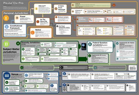 test procedura civile picjur civil procedure flow charts