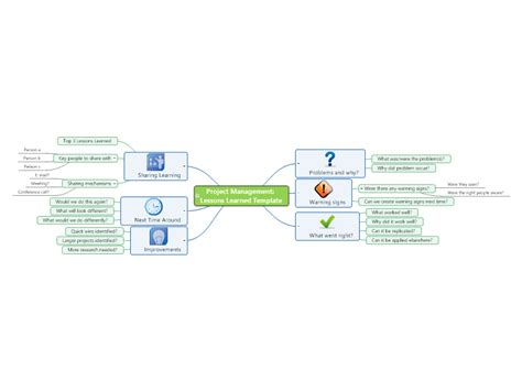 project management lessons learned template mind map