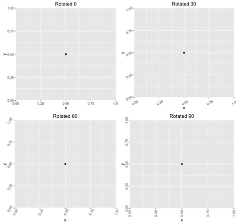 ggplot2 theme rotate axis labels r rotating and spacing axis labels in ggplot2 stack