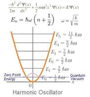 zero point energy tesla quantum field theory