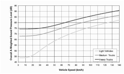Interior Noise Levels Of Cars by 5 Technology Technology For A Quieter America The