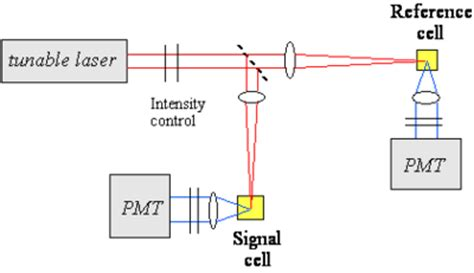 two photon absorption cross section two photon absorption cleanenergywiki