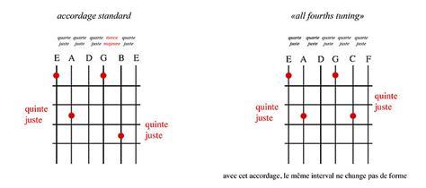 lettere corde chitarra chitarra accordatura wikibooks manuali e libri di testo