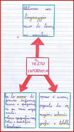il testo informativo scuola primaria il testo informativo schema italiano