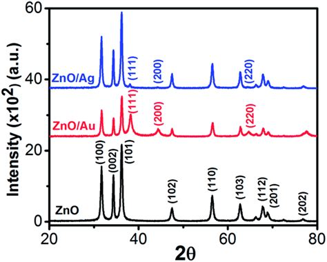 xrd pattern zno nanoparticles synthesis of zno au and zno ag nanoparticles and their