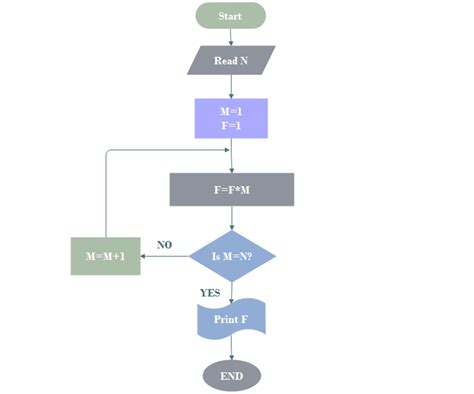 program flowchart definition what is algorithm definition types and application