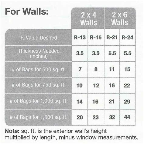 insulation r value chart car interior design