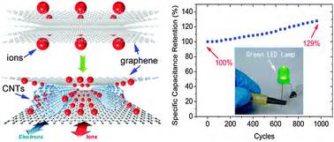 graphene capacitor energy density graphene and carbon nanotube composite electrodes for supercapacitors with ultra high energy