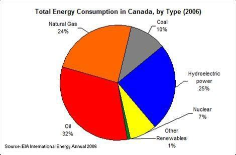 canadian energy security canada.ca