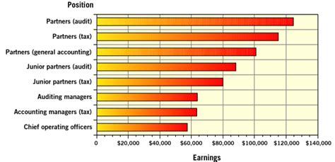 What Is The Salary Of A Cpa With An Mba by Hiring Generation X
