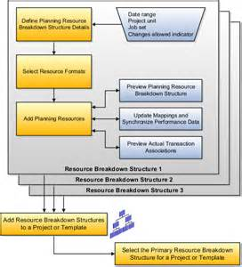 resource guide template oracle fusion applications project management