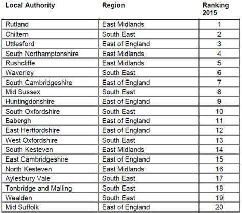 the best places to live in britain and isn t one of wealden in the top 20 best places to live in the uk