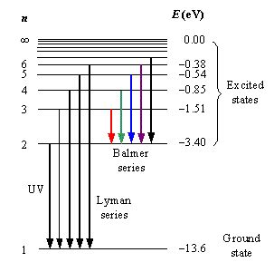 energy level diagram hydrogen chapter 7 hydrogen atom chemistry libretexts