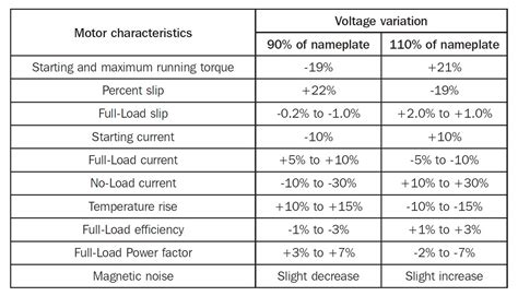 effect of capacitor voltage rating how to specify motor voltage for better performance and longer