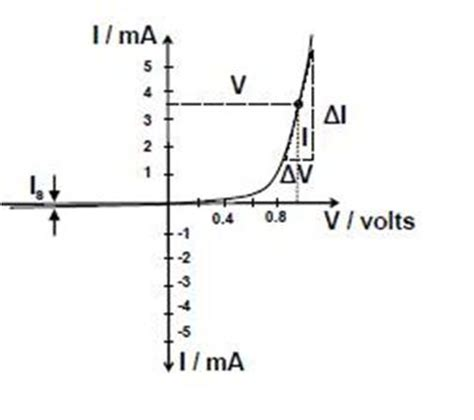 static forward voltage of a diode diode1 ece tutorials