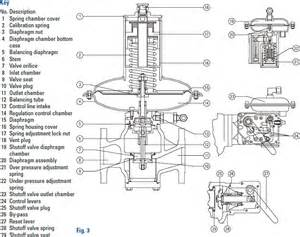 water pressure reducing valve location water get free image about wiring diagram