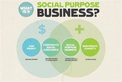 How Can Social Enterprises Generate Responsible Business Week 2017 What Is A Responsible Business