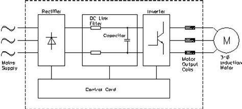 application guide to variable speed drives vsd 1034