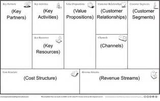 business plan canvas template business model canvas template free business template