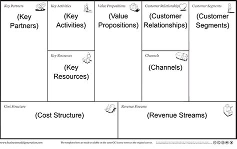 Business Model Canvas Template Free Business Template Business Canvas Template Word