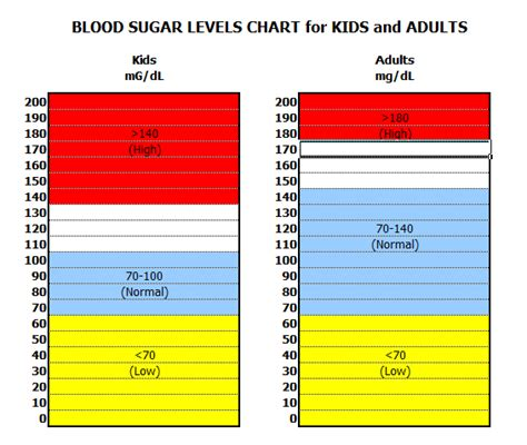 normal glucose levels  children diabetes