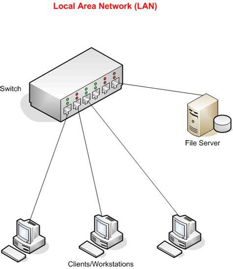 network operating system diagram lan servers